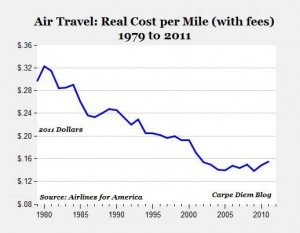 air travel cost per mile chart