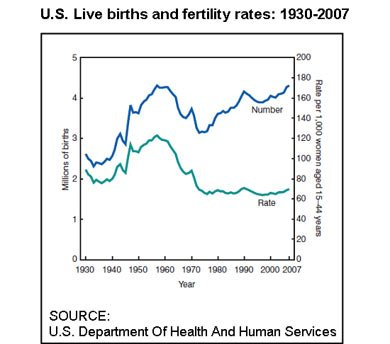 U.S. Live Births and Fertility Rates: 1930-2007 Chart