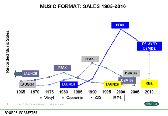 music-format-sales-chart