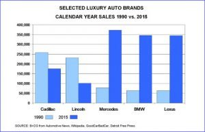 Selected Luxury Auto Brands Calendar Year Sales 1990 vs 2015