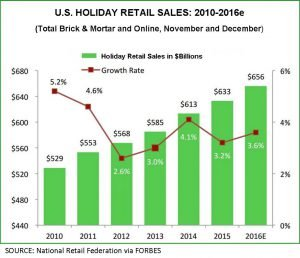 U.S. Holiday Retail Sales chart