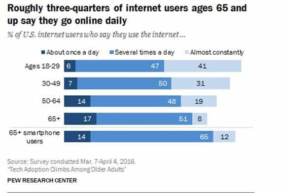 65-plus Internet Usage Poll