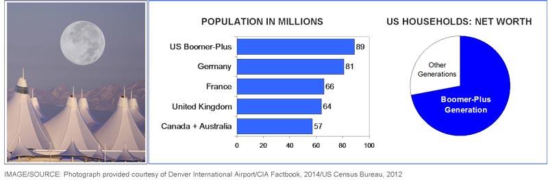 boomer plus population chart
