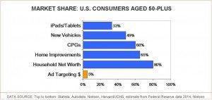 50 Plus Consumer Market Share