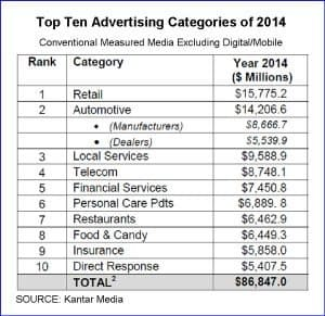 Top 10 Advertising Categories of 2014 chart