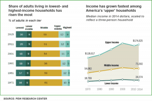 Pew Research charts on income growth