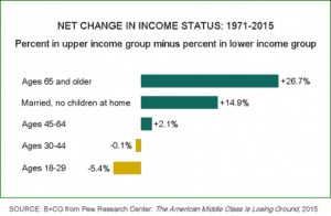 Chart showing net change in income status over time