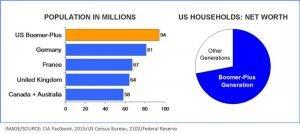Boomer population and net worth charts
