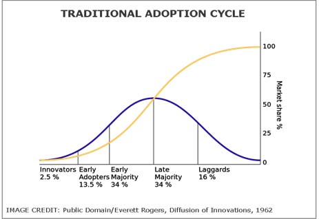 Traditional Adoption Cycle chart