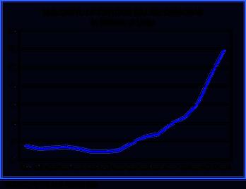 vinyl-lp-record-sales-chart