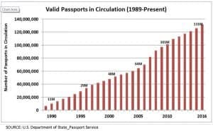 Chart of valid passports in circulation