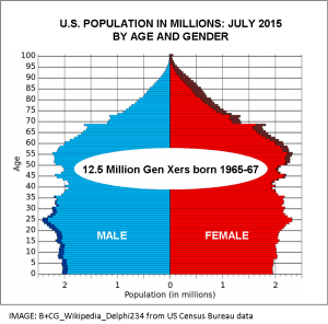 U.S. Population by Age and Gender chart