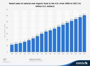 Retail sales of natural and organic food in the U.S. chart