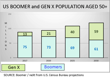 Boomer and Gen X Population over 50