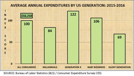 Consumer Expenditures by Generation chart