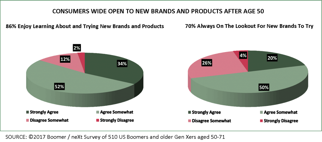 Consumers Open to New Brands and Products after 50 charts