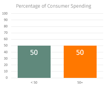 percentage of consumer spending