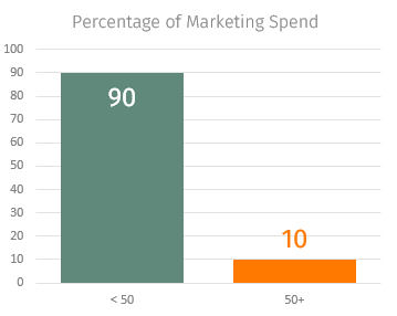 percentage of marketing spend