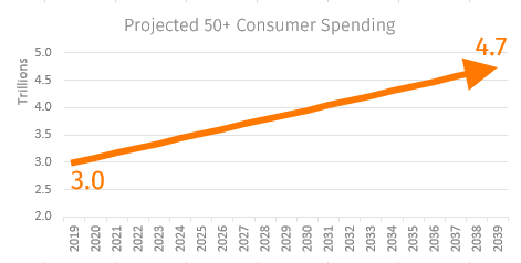 projected 50-plus consumer spending