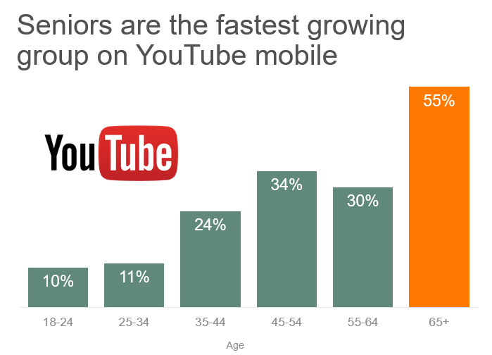 Boomers fastest growing youtube segment